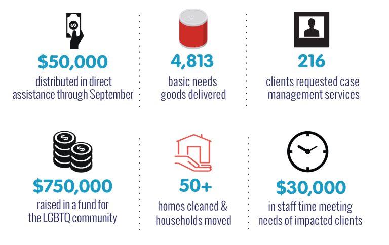 Hurricane Harvey Fund Report September 2017 EDIT